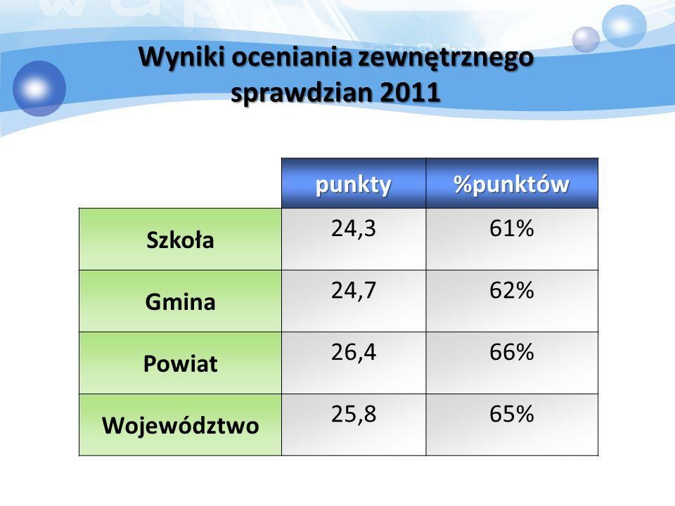Wyniki oceniania zewnętrznego sprawdzian 2011 punkty%punktów Szkoła 24,361% Gmina 24,762% Powiat 26,466% Województwo 25,865%