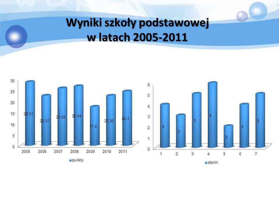 Wyniki szkoły podstawowej w latach 2005-2011