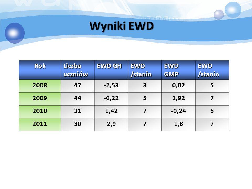 Wyniki EWD Rok Liczba uczniów EWD GH EWD /stanin EWD GMP EWD /stanin 200847-2,5330,025 200944-0,2251,927 2010311,427-0,245 2011302,971,87