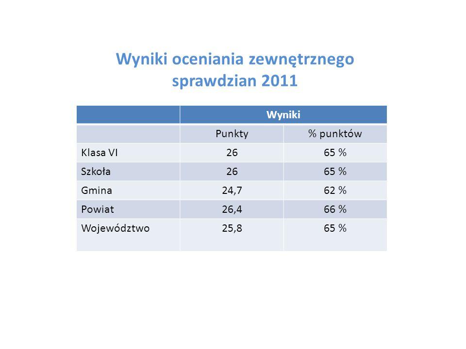 Wyniki oceniania zewnętrznego sprawdzian 2011 Wyniki Punkty% punktów Klasa VI2665 % Szkoła2665 % Gmina24,762 % Powiat26,466 % Województwo25,865 %