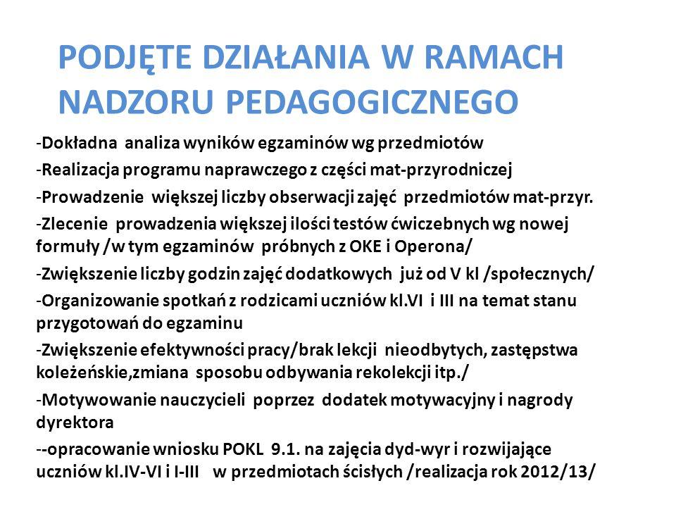PODJĘTE DZIAŁANIA W RAMACH NADZORU PEDAGOGICZNEGO -Dokładna analiza wyników egzaminów wg przedmiotów -Realizacja programu naprawczego z części mat-prz