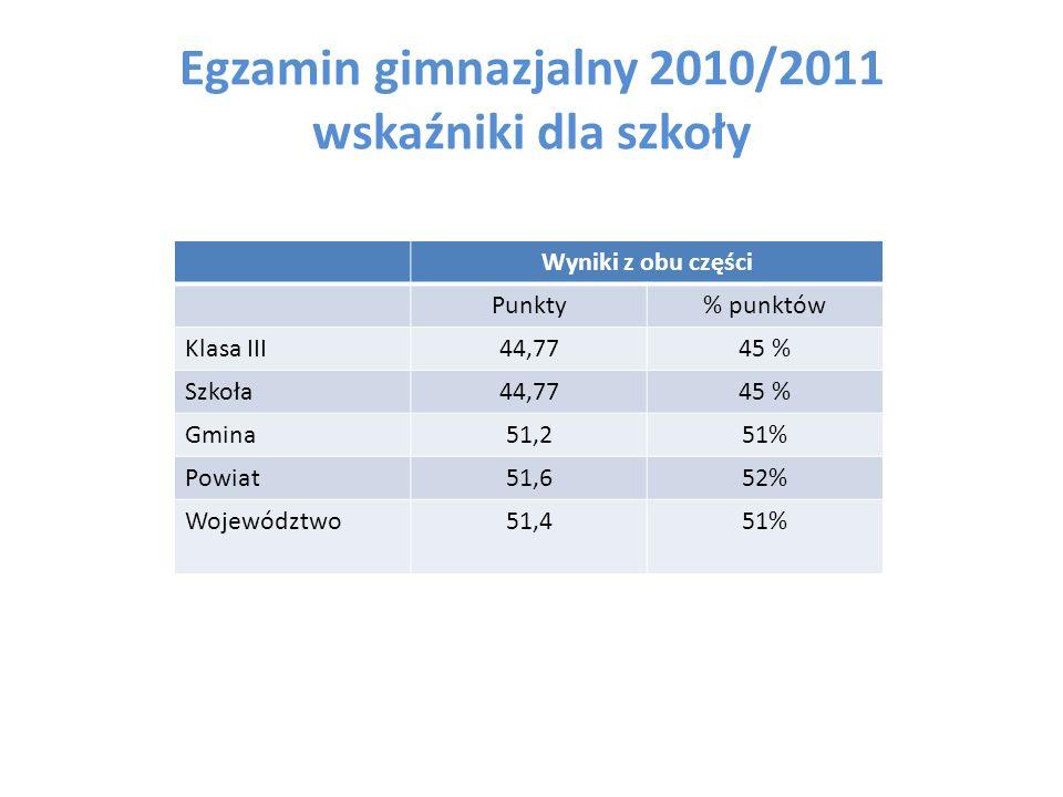 Egzamin gimnazjalny 2010/2011 wskaźniki dla szkoły Wyniki z obu części Punkty% punktów Klasa III44,7745 % Szkoła44,7745 % Gmina51,251% Powiat51,652% W