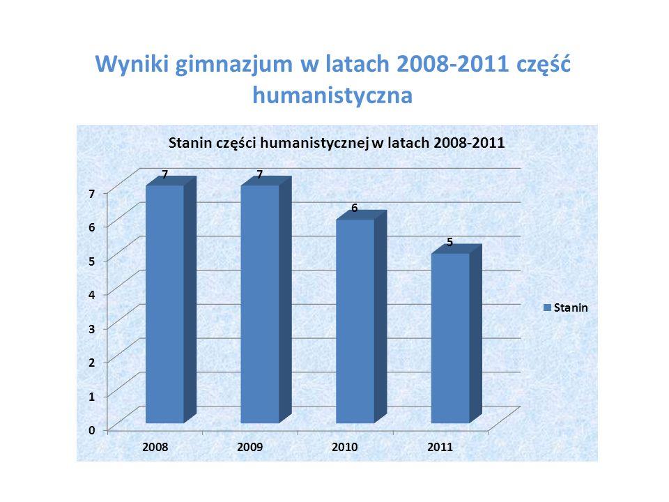 Wyniki gimnazjum w latach 2008-2011 część humanistyczna