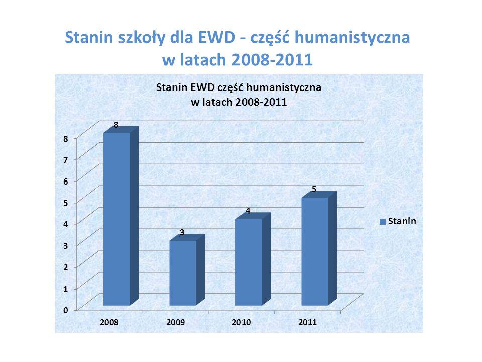 Stanin szkoły dla EWD - część humanistyczna w latach 2008-2011