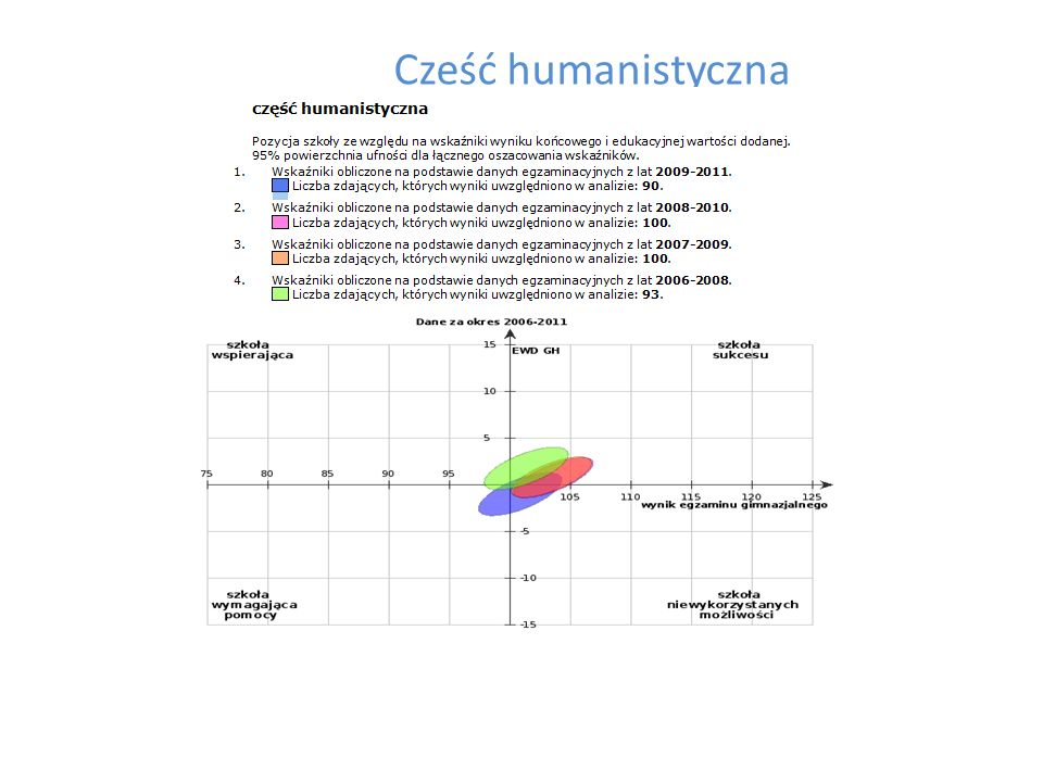 Cześć humanistyczna