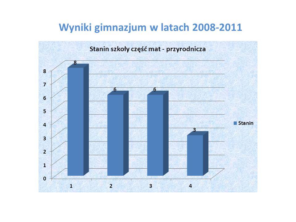 Wyniki gimnazjum w latach 2008-2011