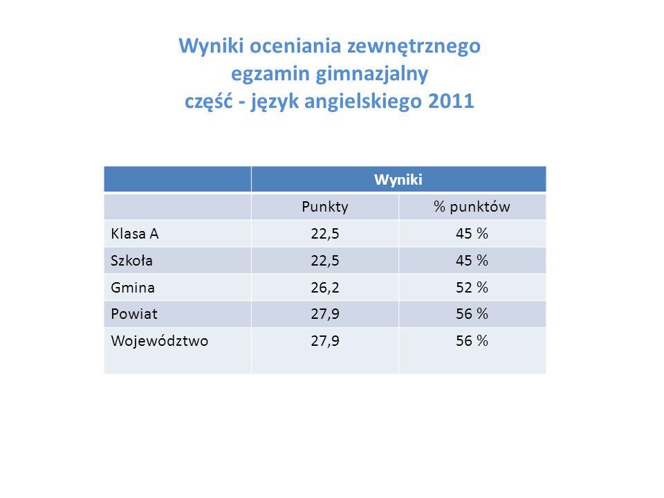 Wyniki oceniania zewnętrznego egzamin gimnazjalny część - język angielskiego 2011 Wyniki Punkty% punktów Klasa A22,545 % Szkoła22,545 % Gmina26,252 %