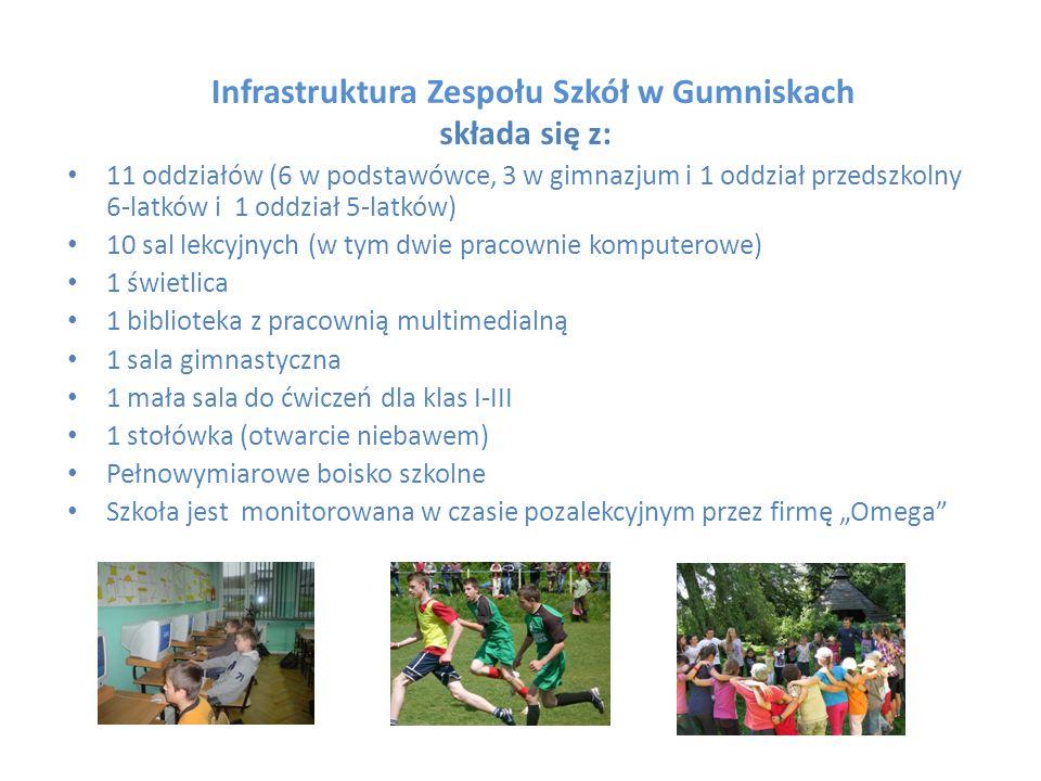 Infrastruktura Zespołu Szkół w Gumniskach składa się z: 11 oddziałów (6 w podstawówce, 3 w gimnazjum i 1 oddział przedszkolny 6-latków i 1 oddział 5-l