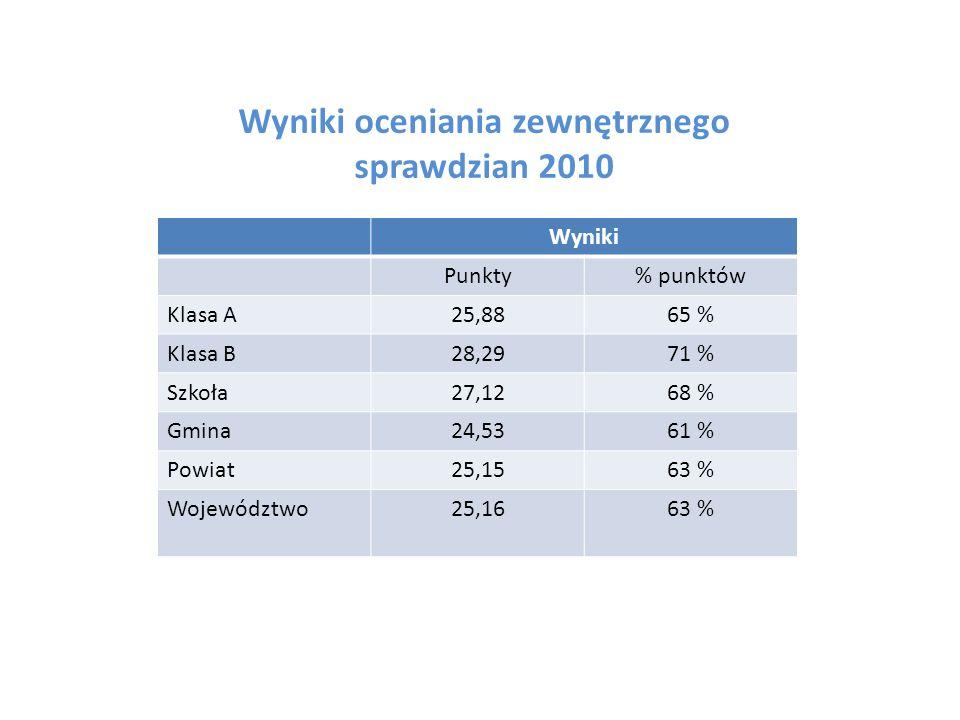 Wyniki oceniania zewnętrznego sprawdzian 2010 Wyniki Punkty% punktów Klasa A25,8865 % Klasa B28,2971 % Szkoła27,1268 % Gmina24,5361 % Powiat25,1563 %