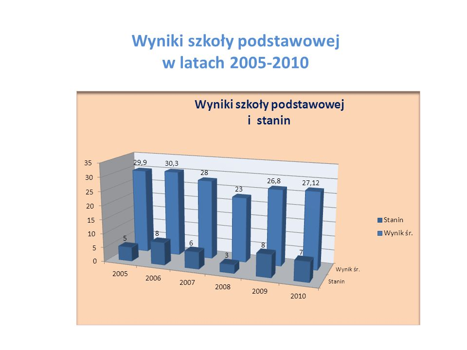 Wyniki szkoły podstawowej w latach 2005-2010