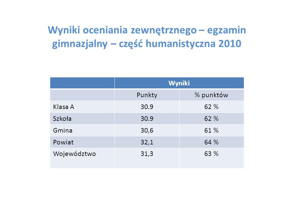Wyniki oceniania zewnętrznego – egzamin gimnazjalny – część humanistyczna 2010 Wyniki Punkty% punktów Klasa A30.962 % Szkoła30.962 % Gmina30,661 % Powiat32,164 % Województwo31,363 %