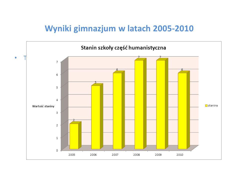 Wyniki gimnazjum w latach 2005-2010 Tu wstawiamy wykres stanin szkoły część humanistyczna
