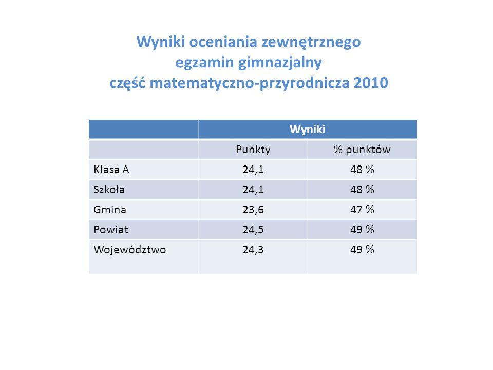 Wyniki oceniania zewnętrznego egzamin gimnazjalny część matematyczno-przyrodnicza 2010 Wyniki Punkty% punktów Klasa A24,148 % Szkoła24,148 % Gmina23,647 % Powiat24,549 % Województwo24,349 %