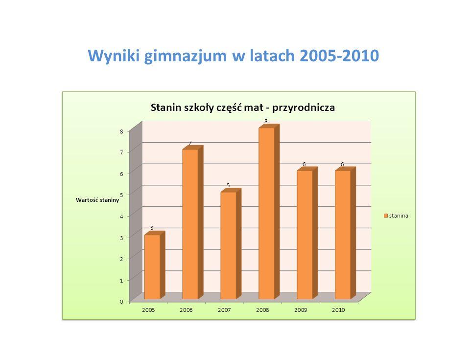 Wyniki gimnazjum w latach 2005-2010