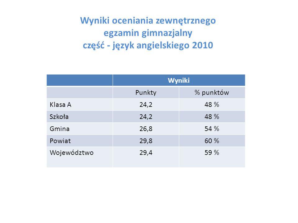 Wyniki oceniania zewnętrznego egzamin gimnazjalny część - język angielskiego 2010 Wyniki Punkty% punktów Klasa A24,248 % Szkoła24,248 % Gmina26,854 % Powiat29,860 % Województwo29,459 %