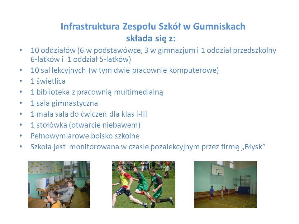 Infrastruktura Zespołu Szkół w Gumniskach składa się z: 10 oddziałów (6 w podstawówce, 3 w gimnazjum i 1 oddział przedszkolny 6-latków i 1 oddział 5-l