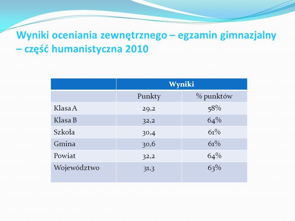 Wyniki oceniania zewnętrznego – egzamin gimnazjalny – część humanistyczna 2010 Wyniki Punkty% punktów Klasa A29,258% Klasa B32,264% Szkoła30,461% Gmin