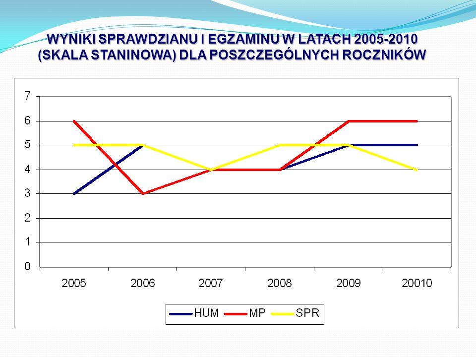 WYNIKI SPRAWDZIANU I EGZAMINU W LATACH 2005-2010 (SKALA STANINOWA) DLA POSZCZEGÓLNYCH ROCZNIKÓW
