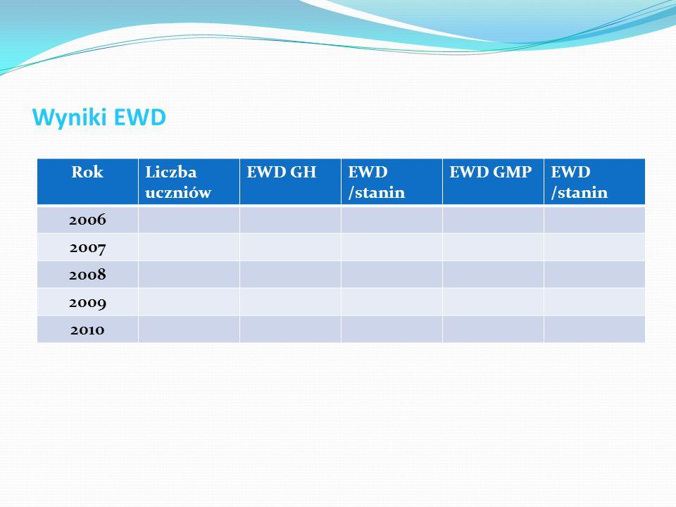 Wyniki EWD RokLiczba uczniów EWD GHEWD /stanin EWD GMPEWD /stanin 2006 2007 2008 2009 2010