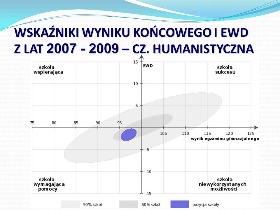 WSKAŹNIKI WYNIKU KOŃCOWEGO I EWD Z LAT 2007 - 2009 – CZ. HUMANISTYCZNA