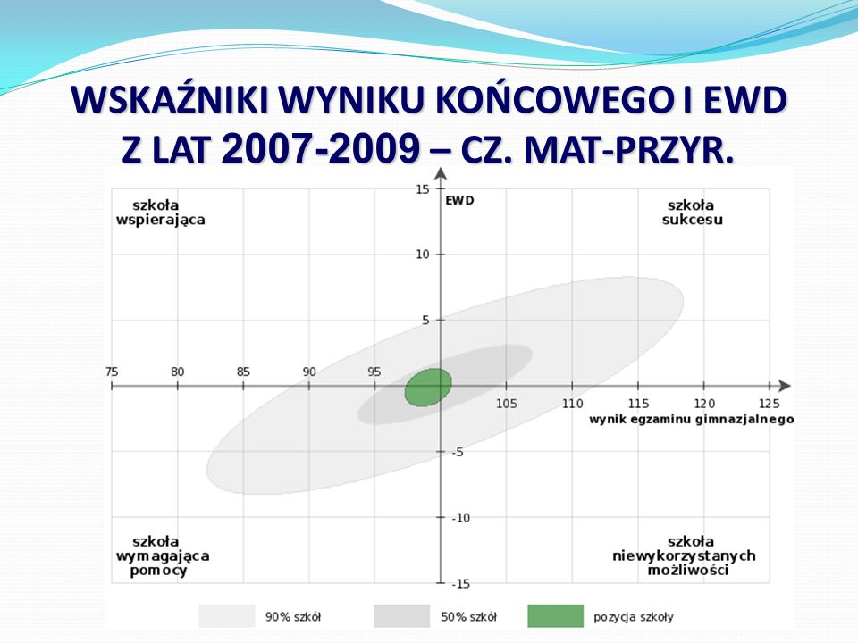 WSKAŹNIKI WYNIKU KOŃCOWEGO I EWD Z LAT 2007-2009 – CZ. MAT-PRZYR.