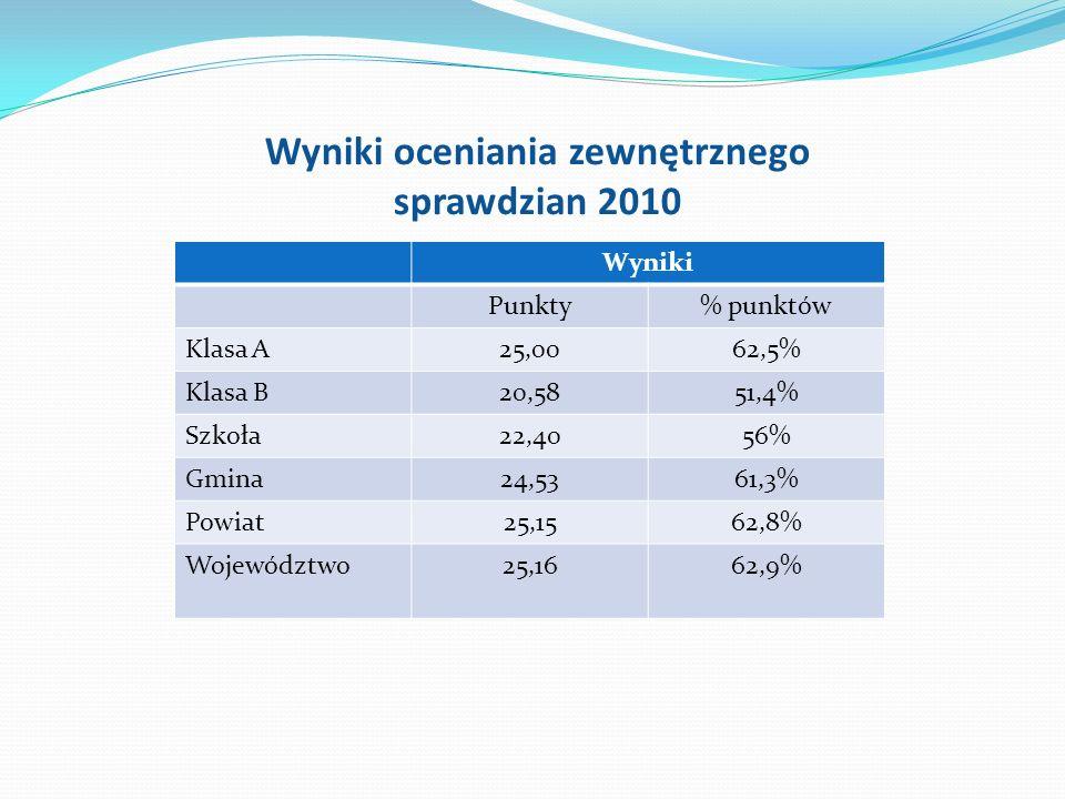Wyniki oceniania zewnętrznego sprawdzian 2010 Wyniki Punkty% punktów Klasa A25,0062,5% Klasa B20,5851,4% Szkoła22,4056% Gmina24,5361,3% Powiat25,1562,8% Województwo25,1662,9%