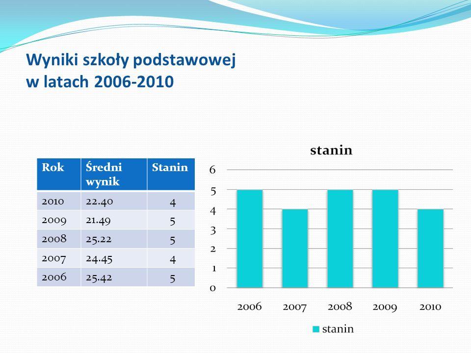Wyniki szkoły podstawowej w latach 2006-2010 RokŚredni wynik Stanin 201022.40 4 200921.49 5 200825.22 5 200724.45 4 200625.42 5