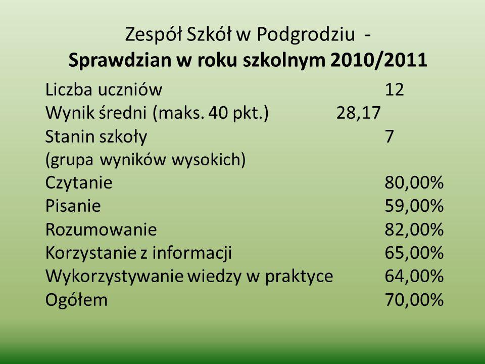 Zespół Szkół w Podgrodziu - Sprawdzian w roku szkolnym 2010/2011 Liczba uczniów12 Wynik średni (maks. 40 pkt.)28,17 Stanin szkoły7 (grupa wyników wyso