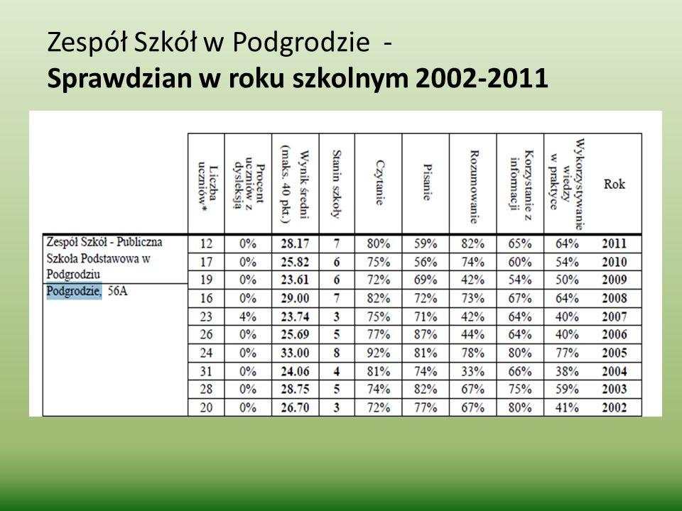 Zespół Szkół w Podgrodzie - Sprawdzian w roku szkolnym 2002-2011