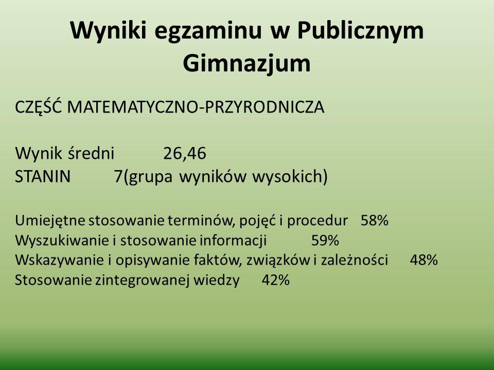 Wyniki egzaminu w Publicznym Gimnazjum CZĘŚĆ MATEMATYCZNO-PRZYRODNICZA Wynik średni26,46 STANIN7(grupa wyników wysokich) Umiejętne stosowanie terminów