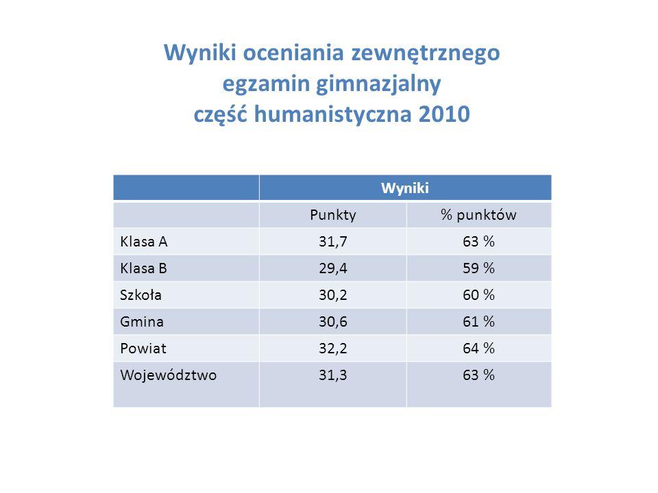 Wyniki oceniania zewnętrznego egzamin gimnazjalny część humanistyczna 2010 Wyniki Punkty% punktów Klasa A31,763 % Klasa B29,459 % Szkoła30,260 % Gmina30,661 % Powiat32,264 % Województwo31,363 %