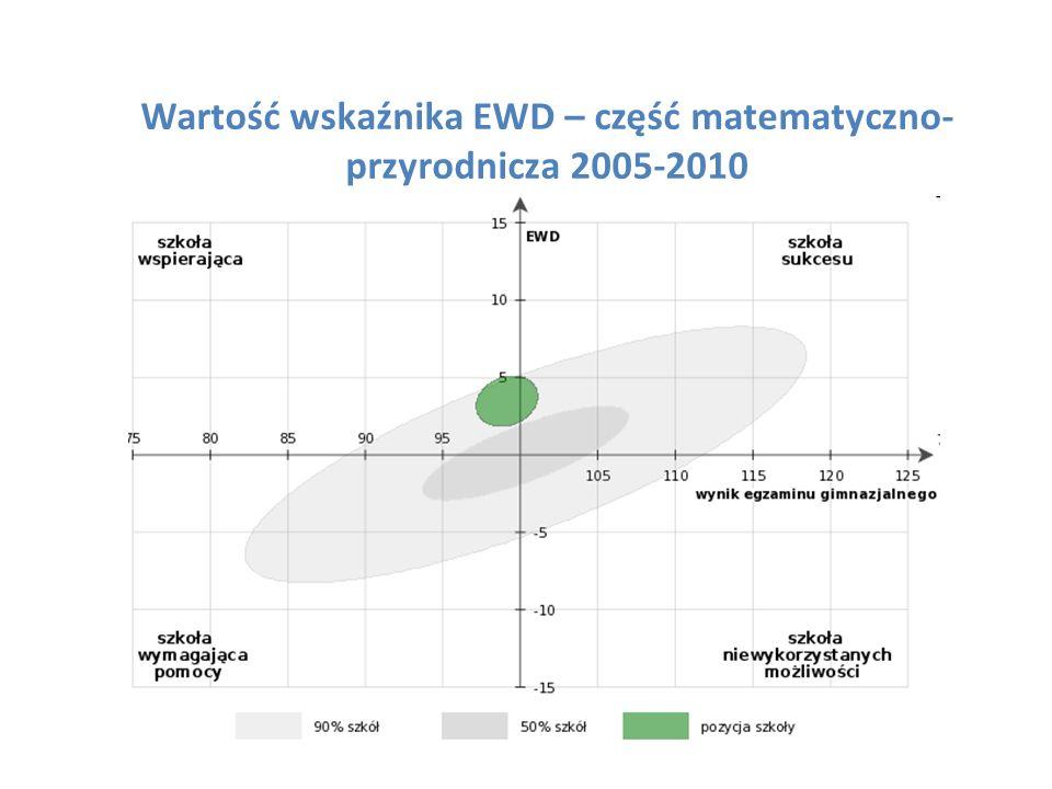 Wartość wskaźnika EWD – część matematyczno- przyrodnicza 2005-2010
