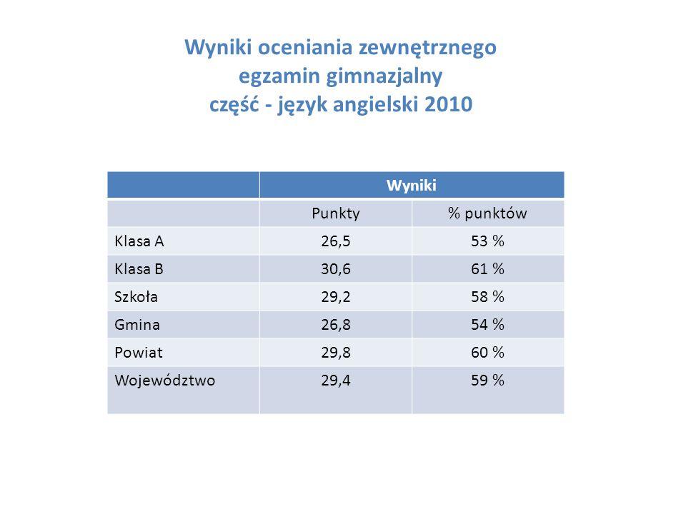 Wyniki oceniania zewnętrznego egzamin gimnazjalny część - język angielski 2010 Wyniki Punkty% punktów Klasa A26,553 % Klasa B30,661 % Szkoła29,258 % Gmina26,854 % Powiat29,860 % Województwo29,459 %