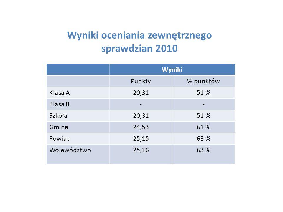 Wyniki oceniania zewnętrznego sprawdzian 2010 Wyniki Punkty% punktów Klasa A20,3151 % Klasa B-- Szkoła20,3151 % Gmina24,5361 % Powiat25,1563 % Województwo25,1663 %