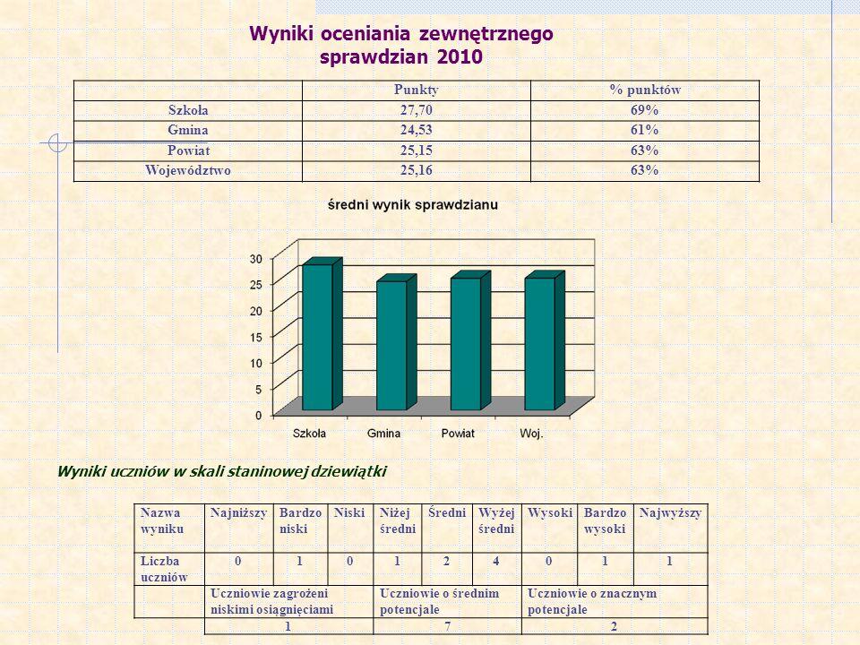 Wyniki oceniania zewnętrznego sprawdzian 2010 Punkty% punktów Szkoła27,7069% Gmina24,5361% Powiat25,1563% Województwo25,1663% Nazwa wyniku NajniższyBa