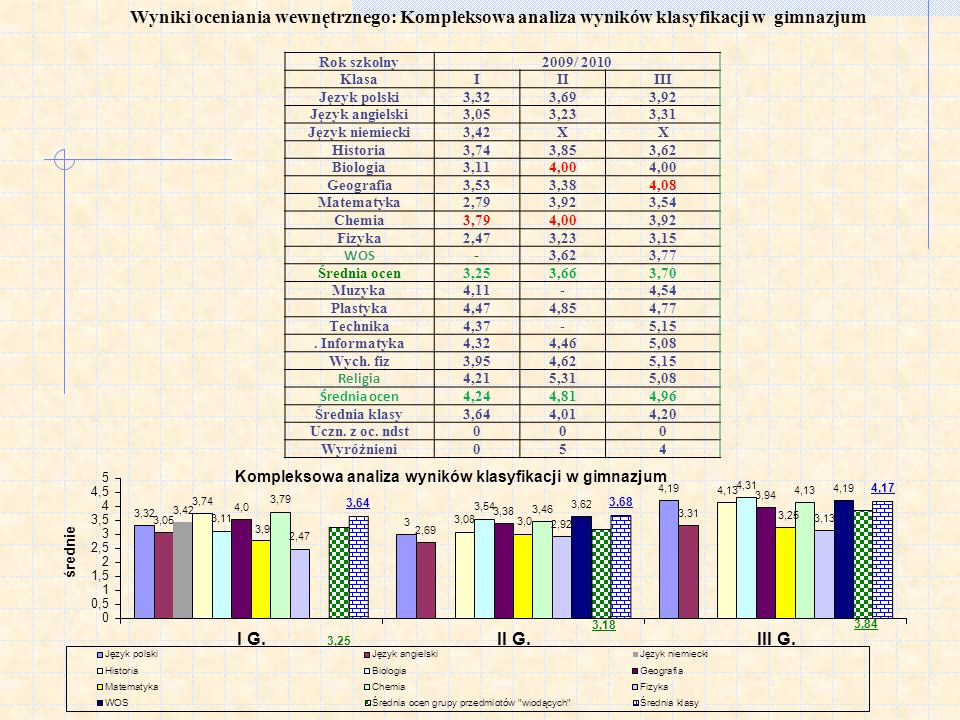 Wyniki oceniania wewnętrznego: Kompleksowa analiza wyników klasyfikacji w gimnazjum Rok szkolny2009/ 2010 KlasaIIIIII Język polski3,323,693,92 Język a