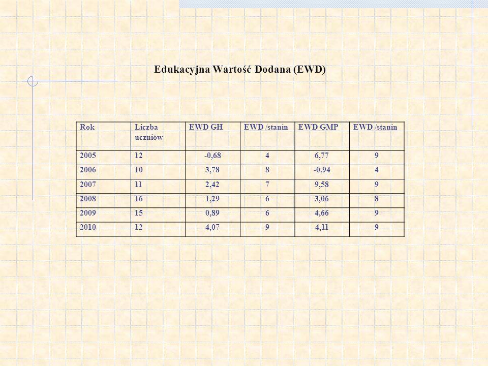 Edukacyjna Wartość Dodana (EWD) RokLiczba uczniów EWD GHEWD /staninEWD GMPEWD /stanin 200512-0,6846,779 2006103,788-0,944 2007112,4279,589 2008161,296