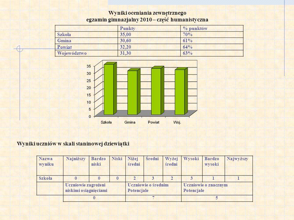 Wyniki oceniania zewnętrznego egzamin gimnazjalny 2010 – część humanistyczna Wyniki uczniów w skali staninowej dziewiątki Punkty% punktów Szkoła35,007
