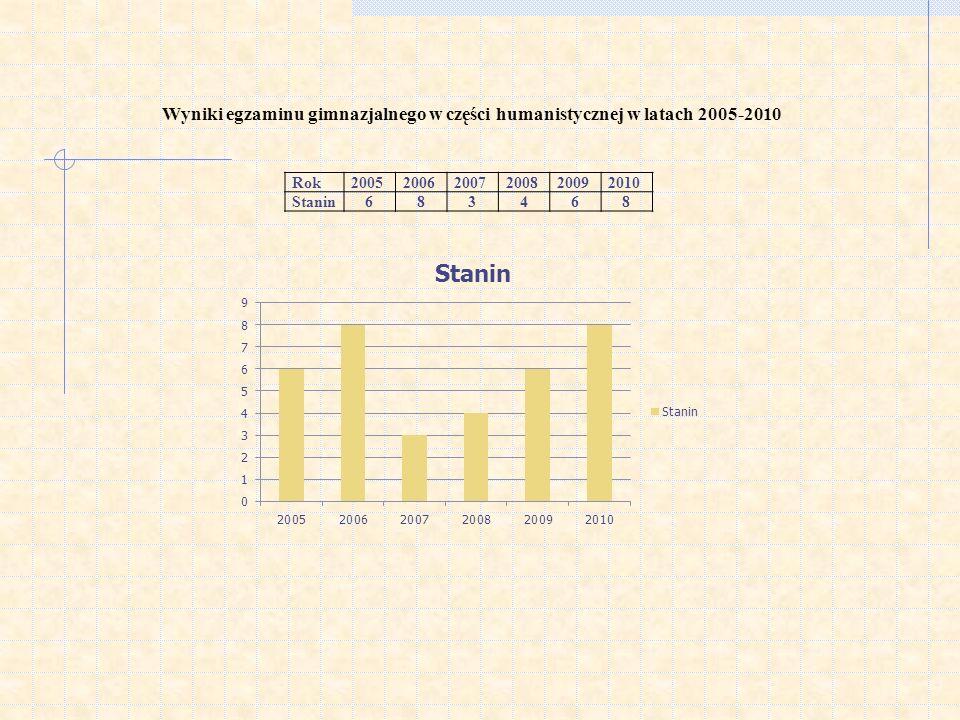 Wyniki egzaminu gimnazjalnego w części humanistycznej w latach 2005-2010 Rok200520062007200820092010 Stanin683468