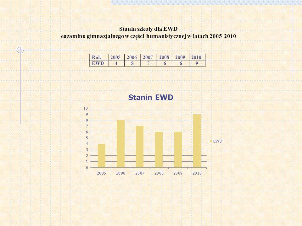 Stanin szkoły dla EWD egzaminu gimnazjalnego w części humanistycznej w latach 2005-2010 Rok200520062007200820092010 EWD487669