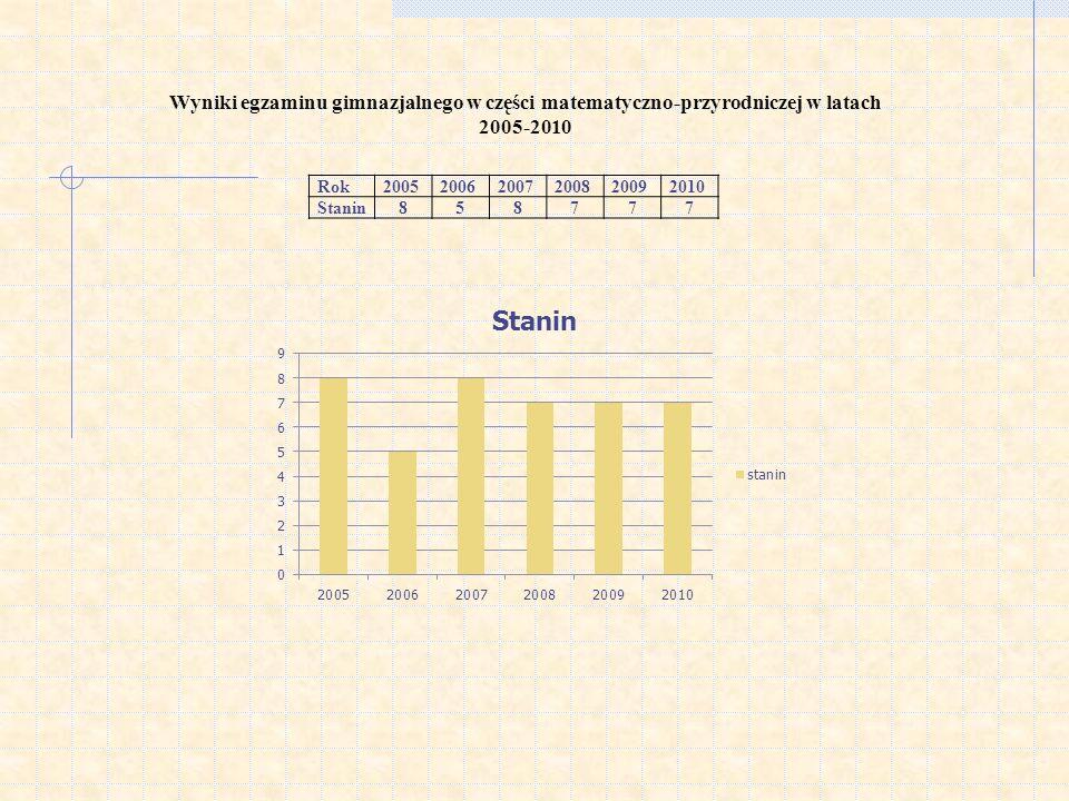 Wyniki egzaminu gimnazjalnego w części matematyczno-przyrodniczej w latach 2005-2010 Rok200520062007200820092010 Stanin858777