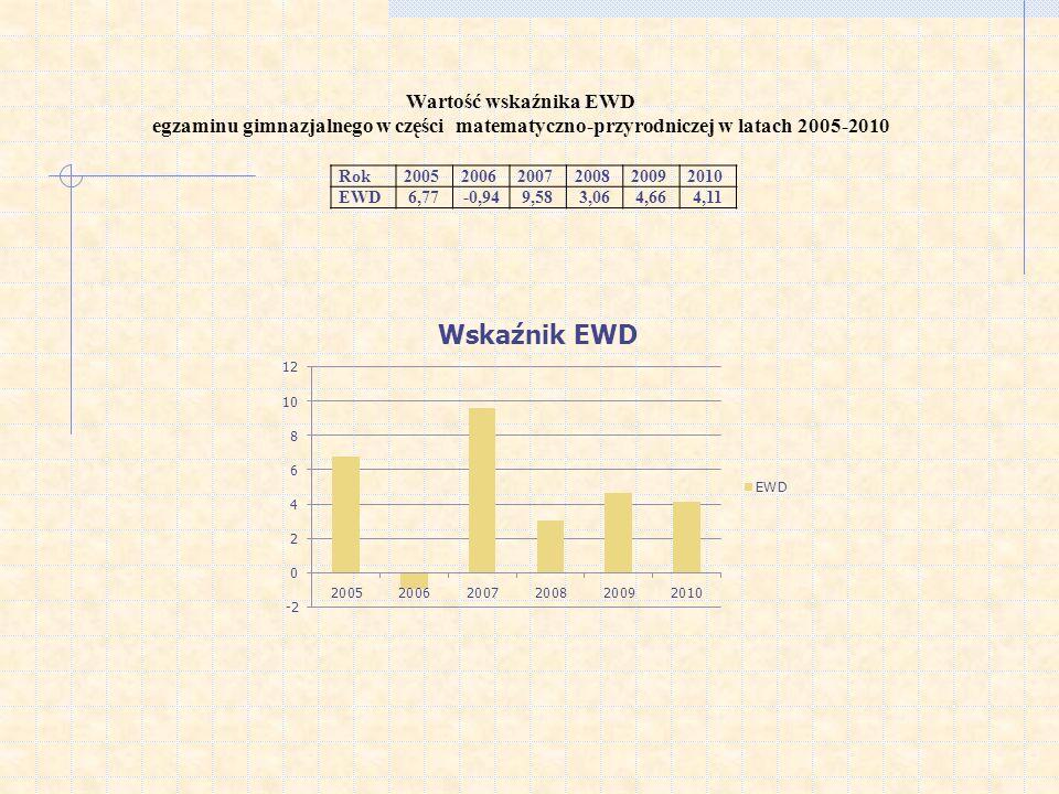 Wartość wskaźnika EWD egzaminu gimnazjalnego w części matematyczno-przyrodniczej w latach 2005-2010 Rok200520062007200820092010 EWD6,77-0,949,583,064,