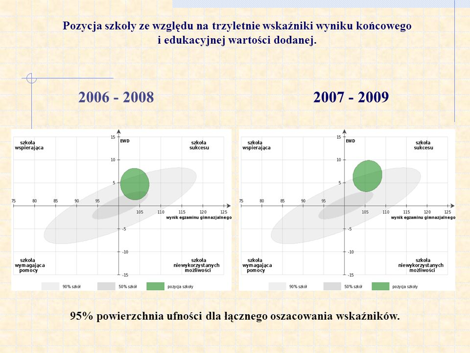 Pozycja szkoły ze względu na trzyletnie wskaźniki wyniku końcowego i edukacyjnej wartości dodanej. 95% powierzchnia ufności dla łącznego oszacowania w