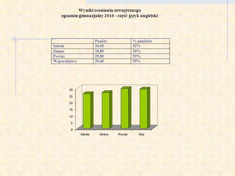 Wyniki oceniania zewnętrznego egzamin gimnazjalny 2010 – część język angielski Punkty% punktów Szkoła26,0052% Gmina26,8054% Powiat29,8059% Województwo