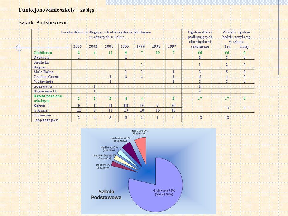 Stanin szkoły dla EWD egzaminu gimnazjalnego w części matematyczno-przyrodniczej w latach 2005-2010 Rok200520062007200820092010 EWD949899