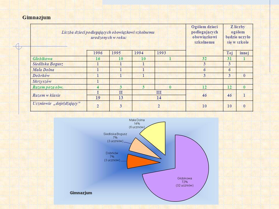 Edukacyjna Wartość Dodana (EWD) RokLiczba uczniów EWD GHEWD /staninEWD GMPEWD /stanin 200512-0,6846,779 2006103,788-0,944 2007112,4279,589 2008161,2963,068 2009150,8964,669 2010124,0794,119