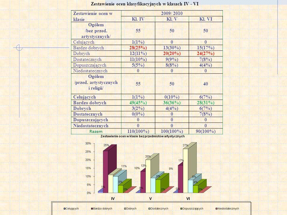 Zestawienie ocen klasyfikacyjnych w klasach IV - VI Zestawienie ocen w klasie 2009/ 2010 Kl. IVKl. VKl. VI Ogółem /bez przed. artystycznych/ 5550 Celu