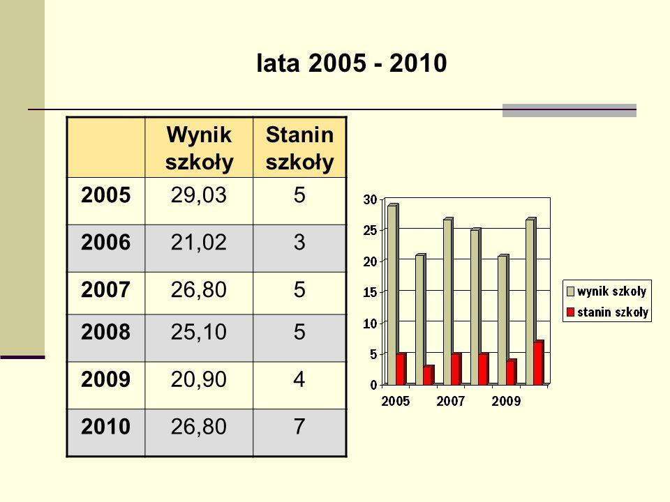 lata 2005 - 2010 Wynik szkoły Stanin szkoły 200529,035 200621,023 200726,805 200825,105 200920,904 201026,807