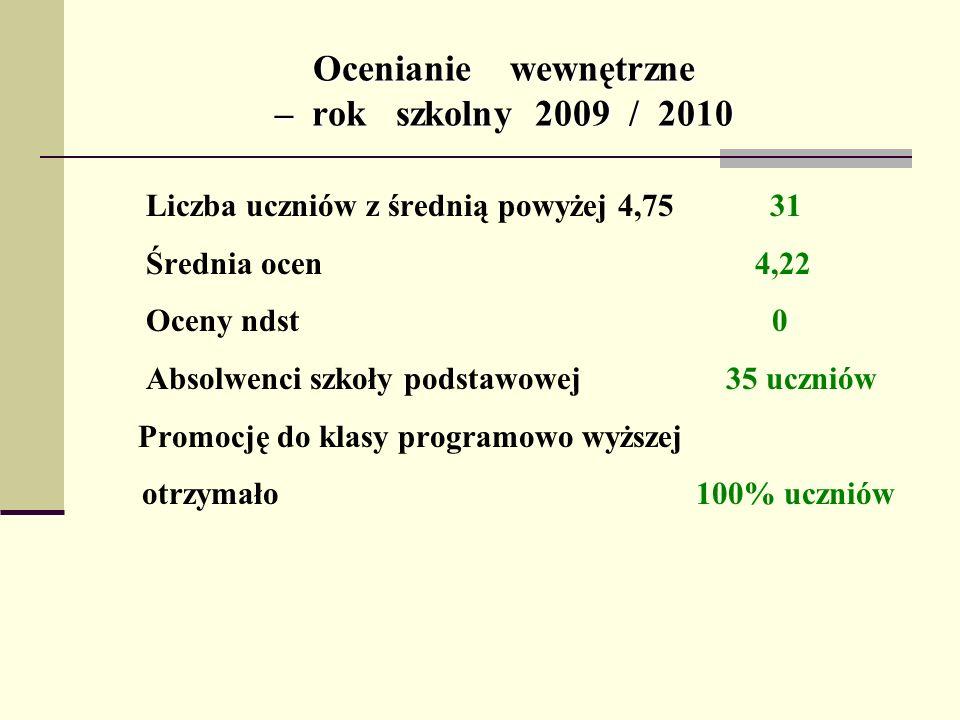Ocenianie wewnętrzne – rok szkolny 2009 / 2010 Liczba uczniów z średnią powyżej 4,75 31 Średnia ocen 4,22 Oceny ndst 0 Absolwenci szkoły podstawowej 3
