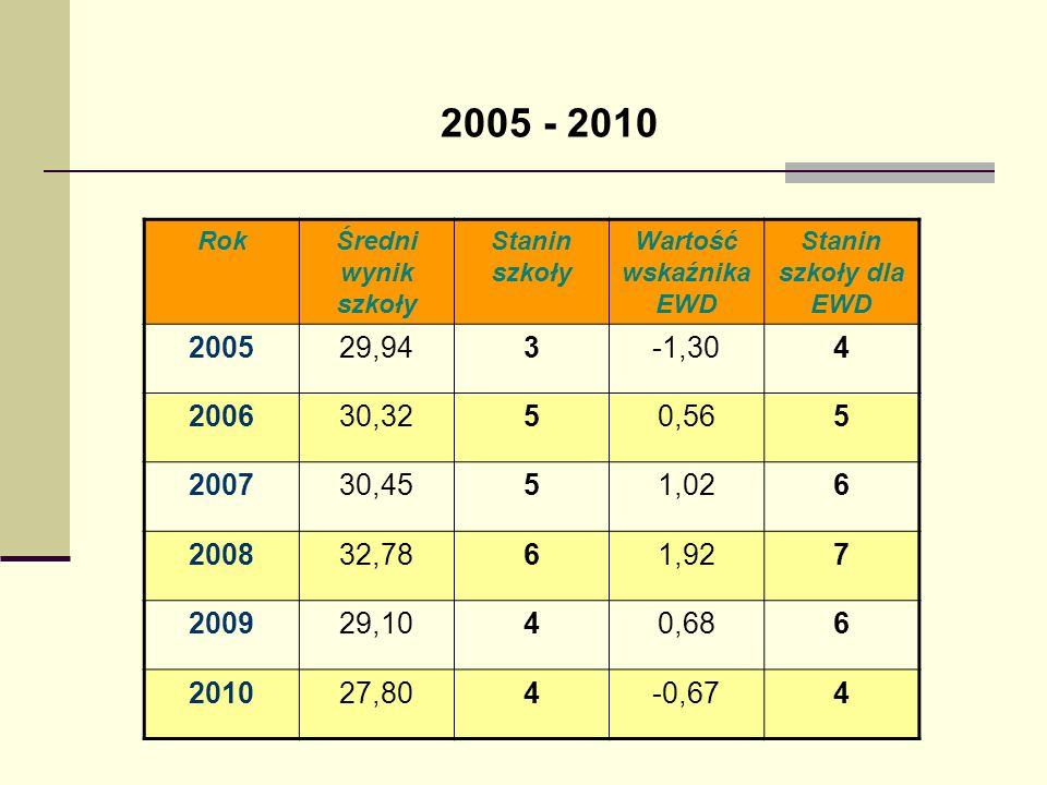 2005 - 2010 RokŚredni wynik szkoły Stanin szkoły Wartość wskaźnika EWD Stanin szkoły dla EWD 200529,943-1,304 200630,3250,565 200730,4551,026 200832,7
